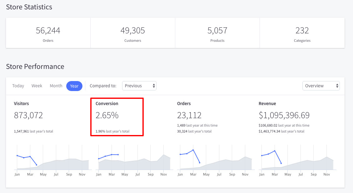 bigcommerce-ecommerce-analytics-store-stats-conversion-rate